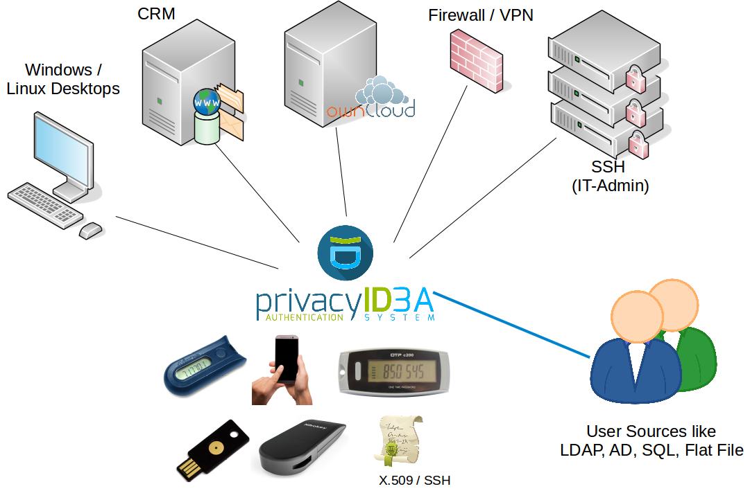 privacyIDEA Integration