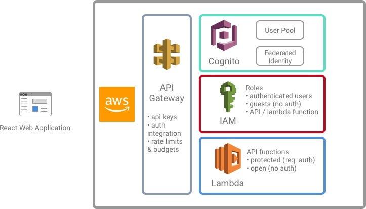 AWS Custom Lambda authorizer authentication for amazon api
