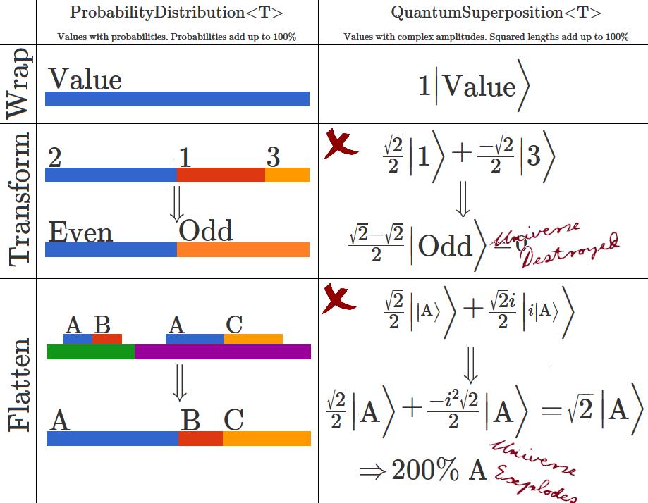 QuantumSuperposition/ProbabilityDistribution