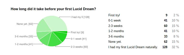 r/LucidDreaming survey results 2014 · GitHub