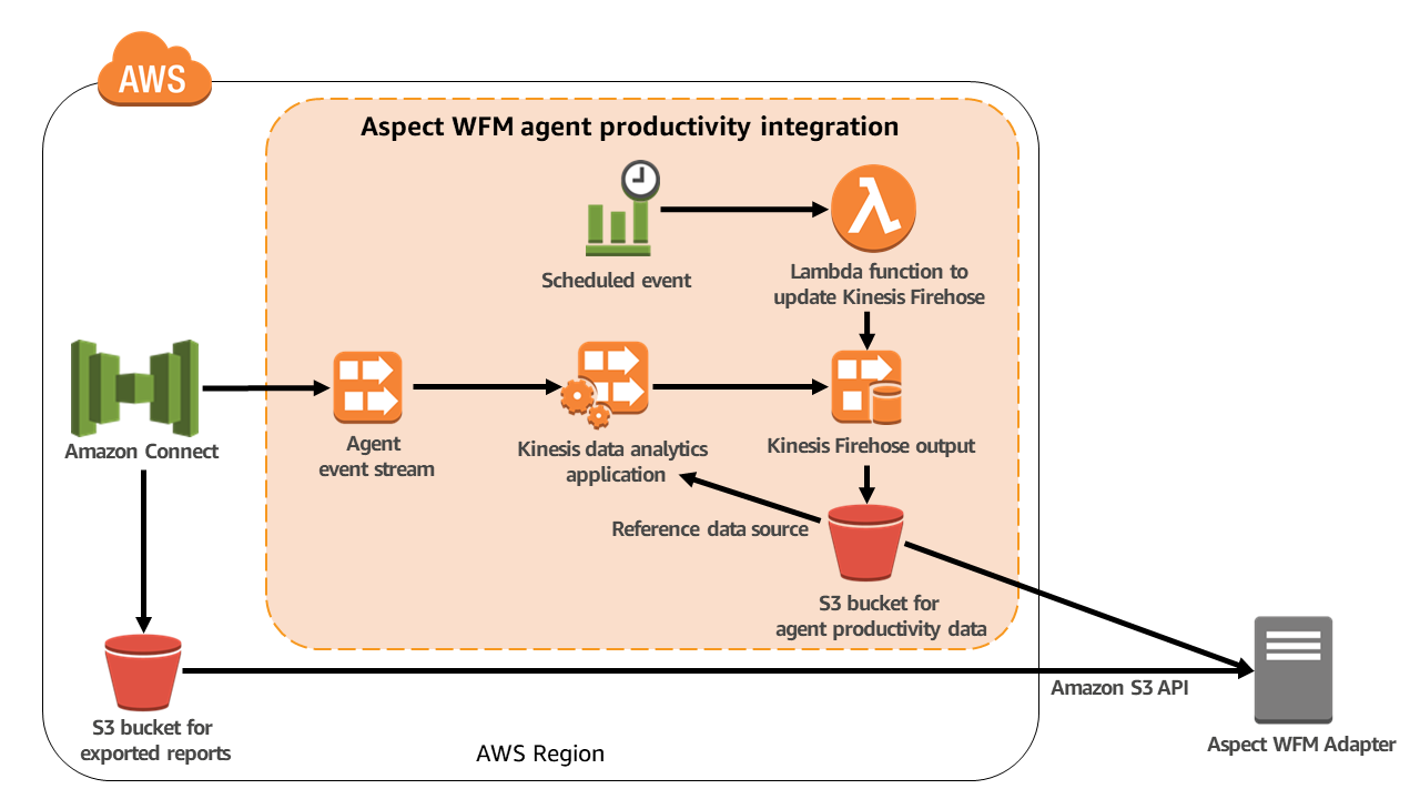 Architecture for Aspect WFM integration