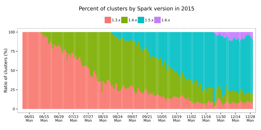 Spark version usage