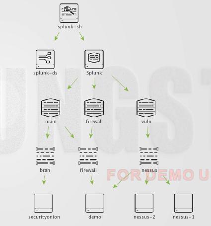 GitHub - brianwarehime/munk: Munk - Visualize Splunk Architecture in
