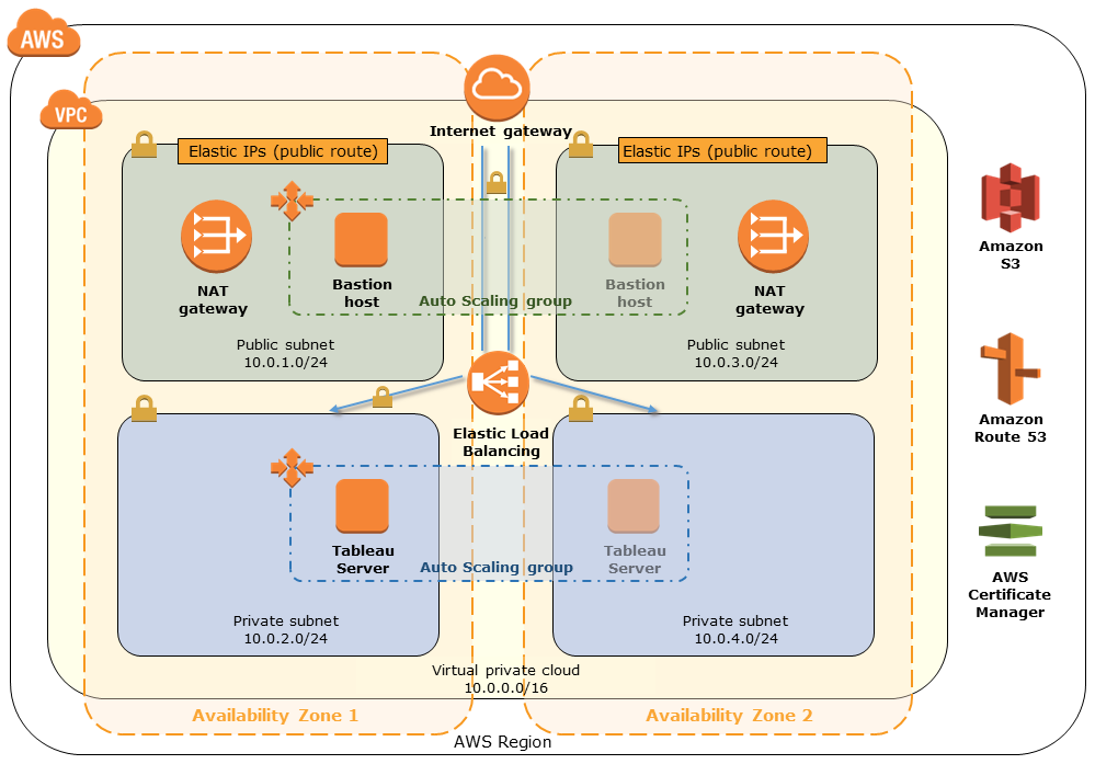 Quick Start architecture for Tableau Server for healthcare on AWS