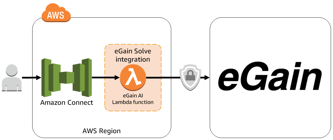 Architecture for eGain Solve integration