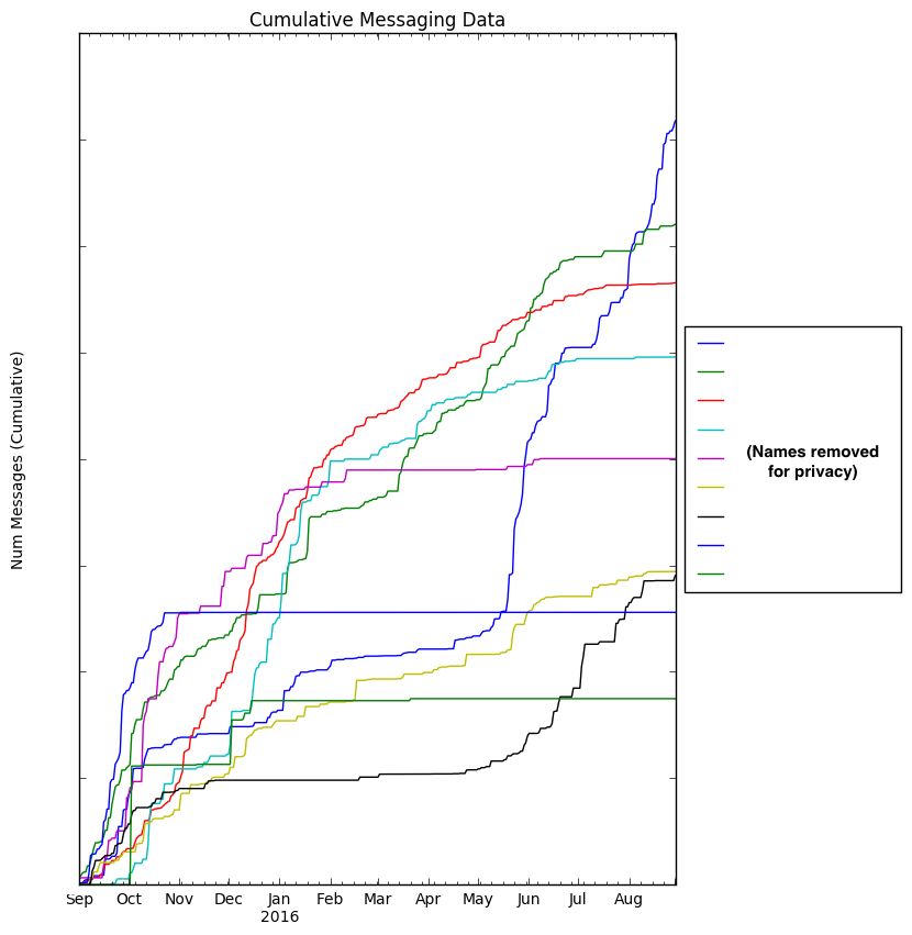 graph one