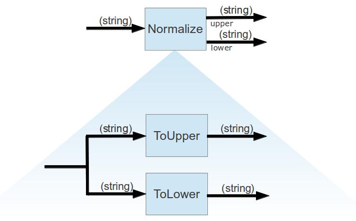 Integrating Function Board