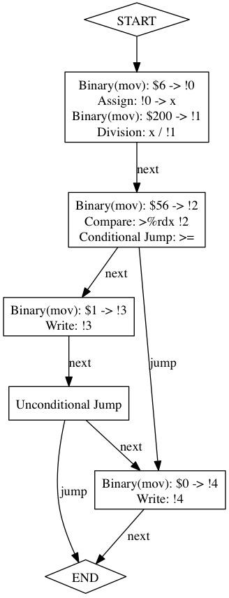 flow_graph