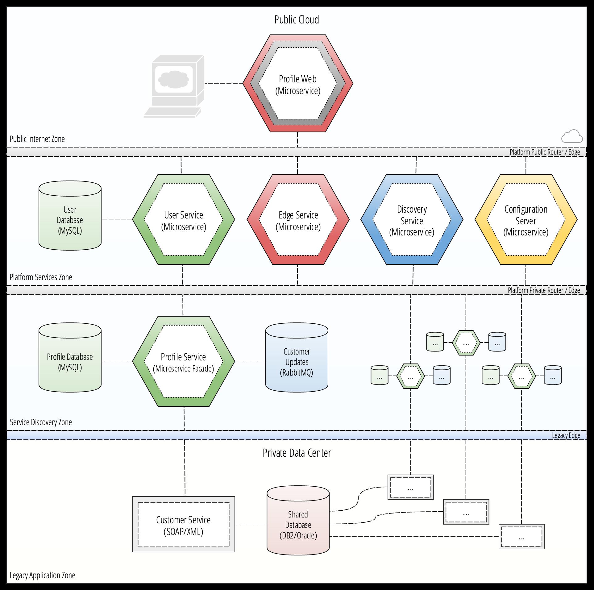 Github kbastani cloud native microservice strangler for Spring 4 architecture diagram