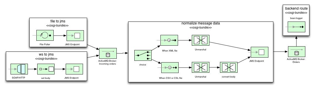 EIP Diagram