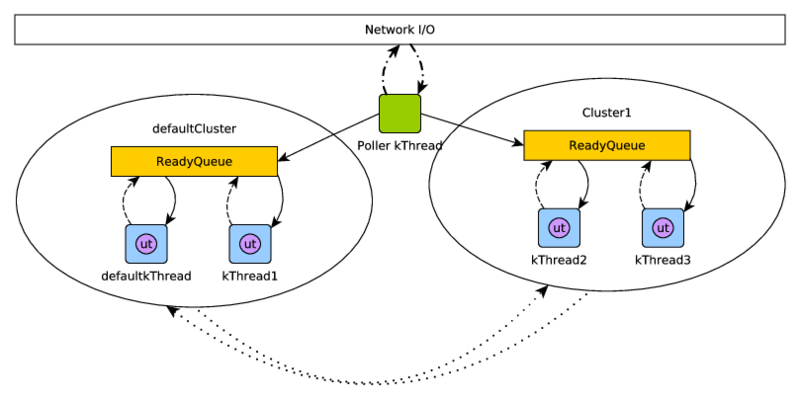Figure 1: uThreads Architecture