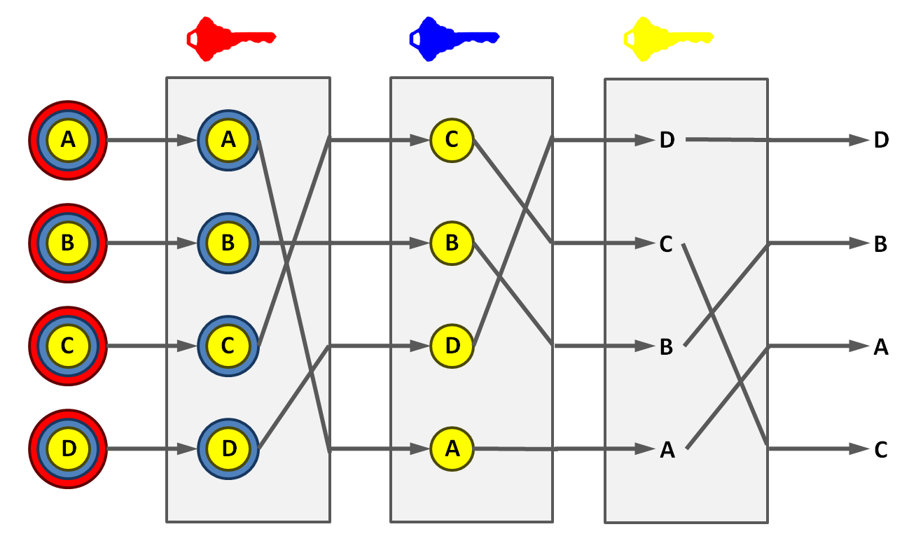 Basic decryption mix net