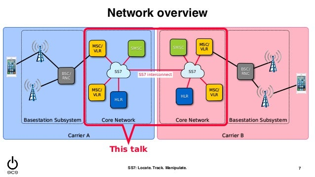 2 mobile network architecture sigploiter sigploit wiki for Architecture 2g
