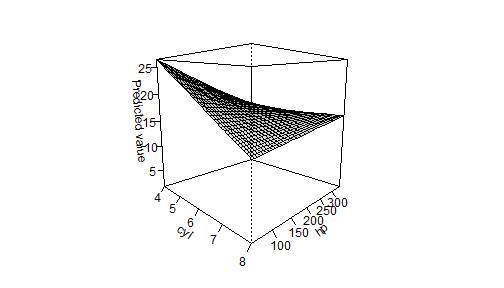 plot of chunk persp1