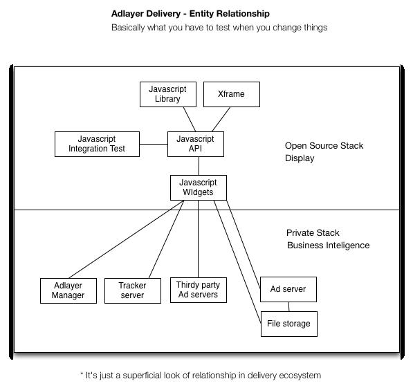Adlayer Tech Diagram