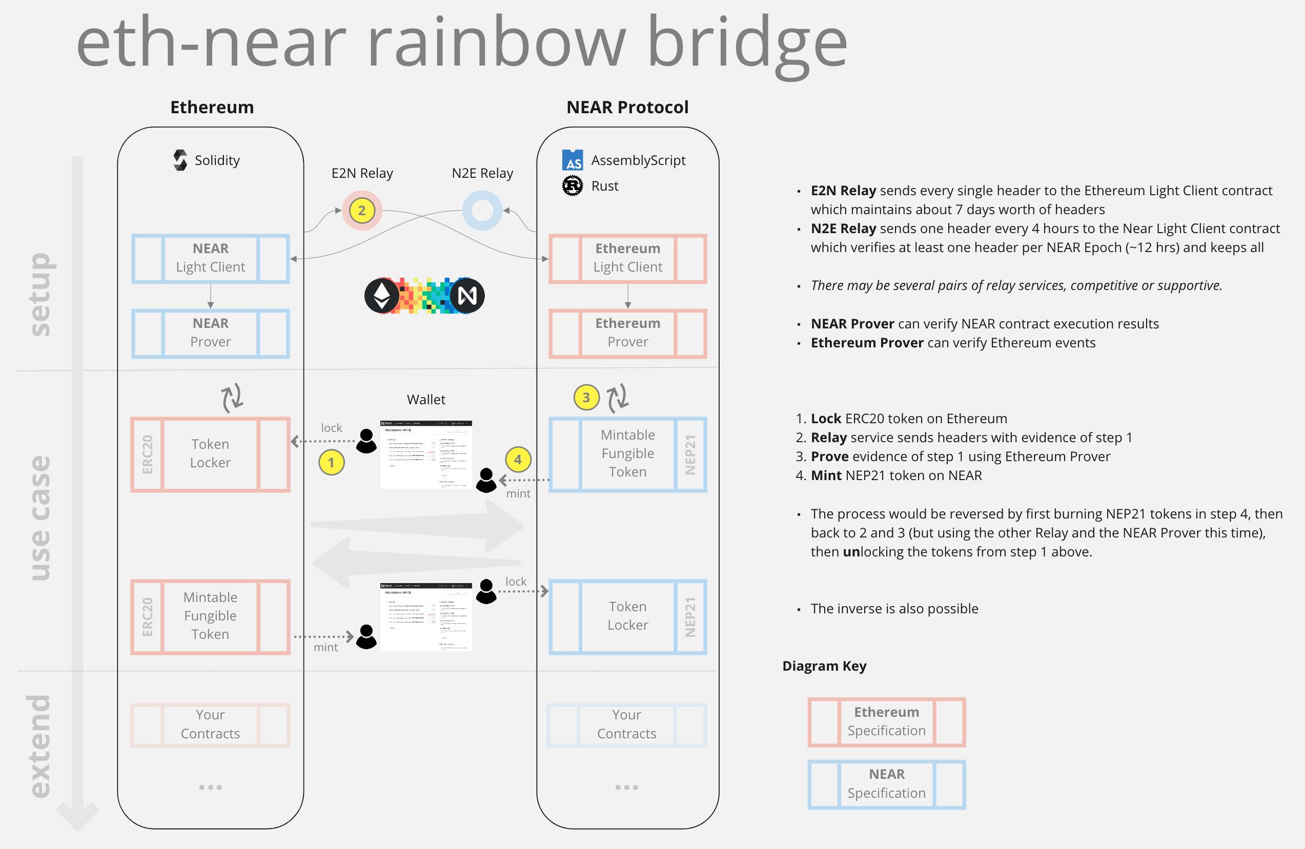 NEAR Rainbow Bridge