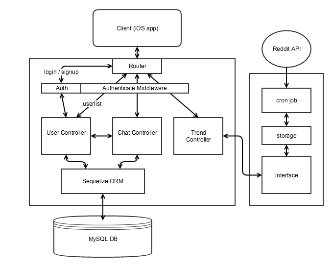 backend structure diagram