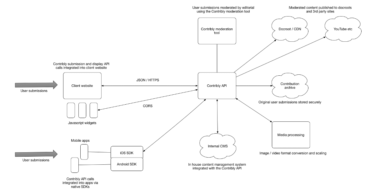 An example Contribly integration