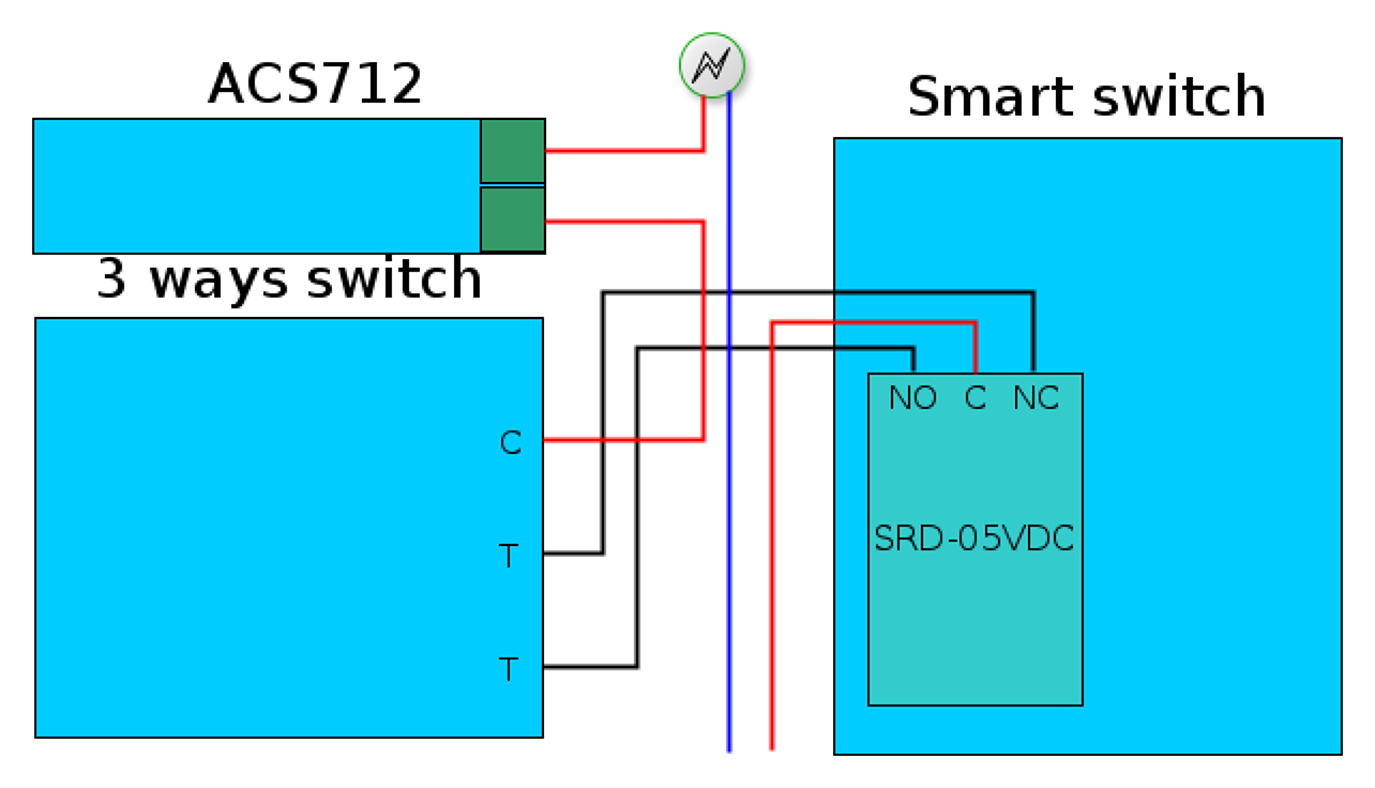 SmartSwitchConnection