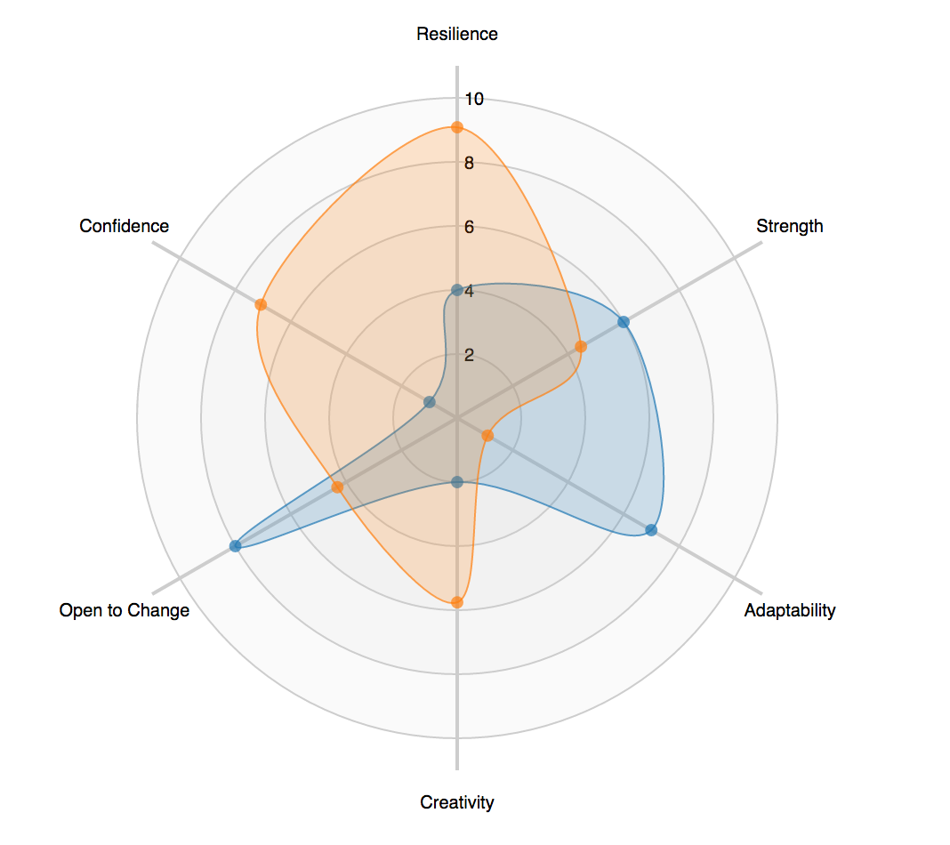 Github shaunsreact d3 radar react based radar chart for d3 what is this ccuart Choice Image