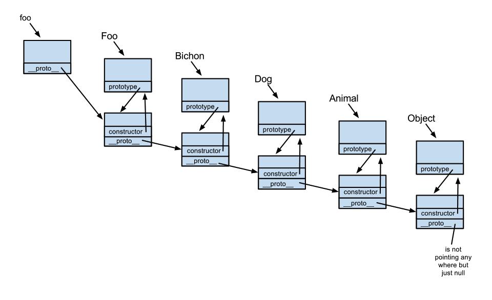 优点:解决了原型链继承和构造函数继承的缺点缺点:调用了两次Fu的构造 ... JS继承实现的几种方式及其优缺点