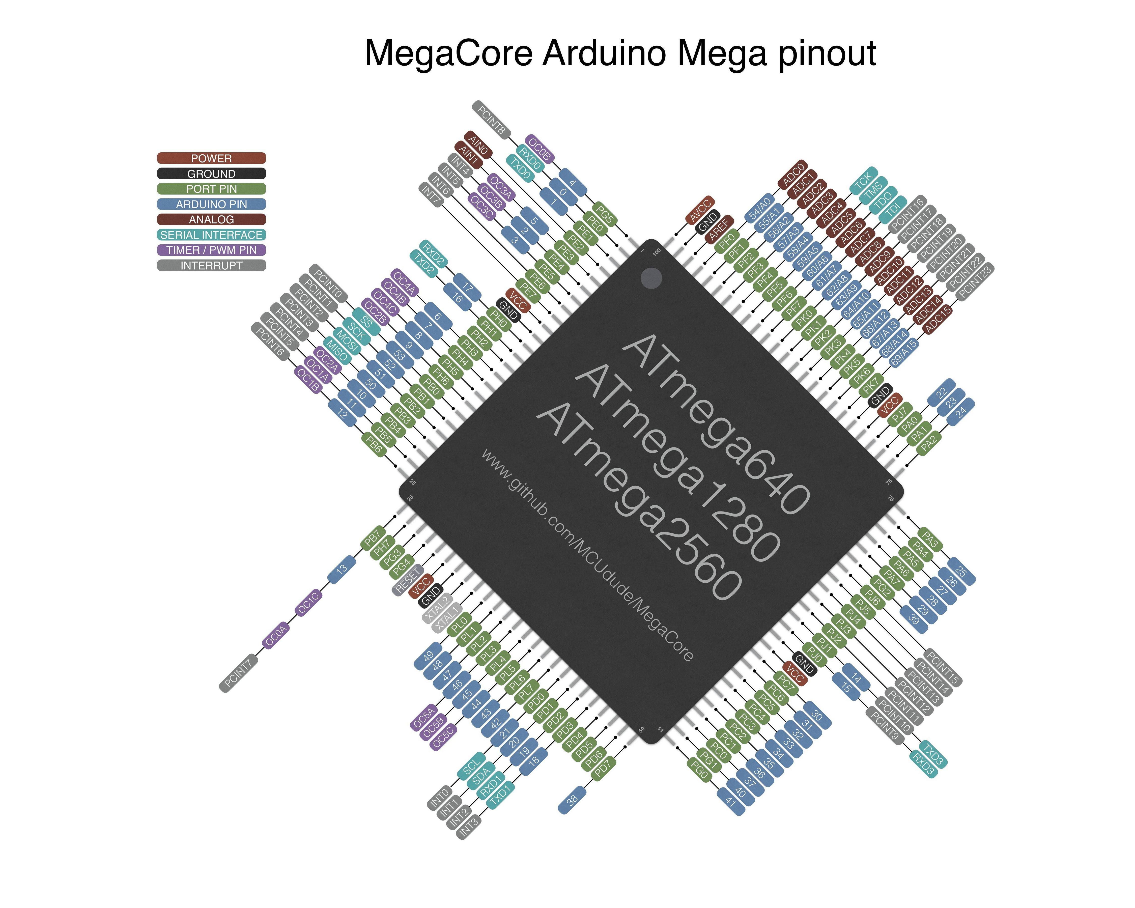 687474703a2f2f692e696d6775722e636f6d2f6b303057474c6b2e6a7067 github mcudude megacore an arduino hardware package for arduino mega wiring diagram at crackthecode.co