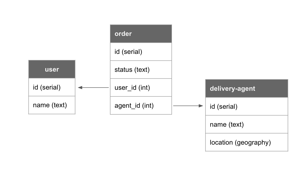 postgres schema for food delivery app