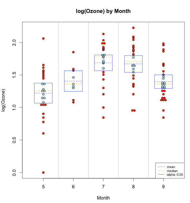 Ozone by Month