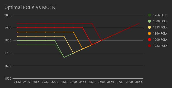 MemTestHelper/DDR4 OC Guide md at master · integralfx