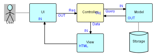 parallel array structures Data parallel design patterns tim mattson data parallelism has moved to the forefront of parallel computing this is driven in part by hardware trends.