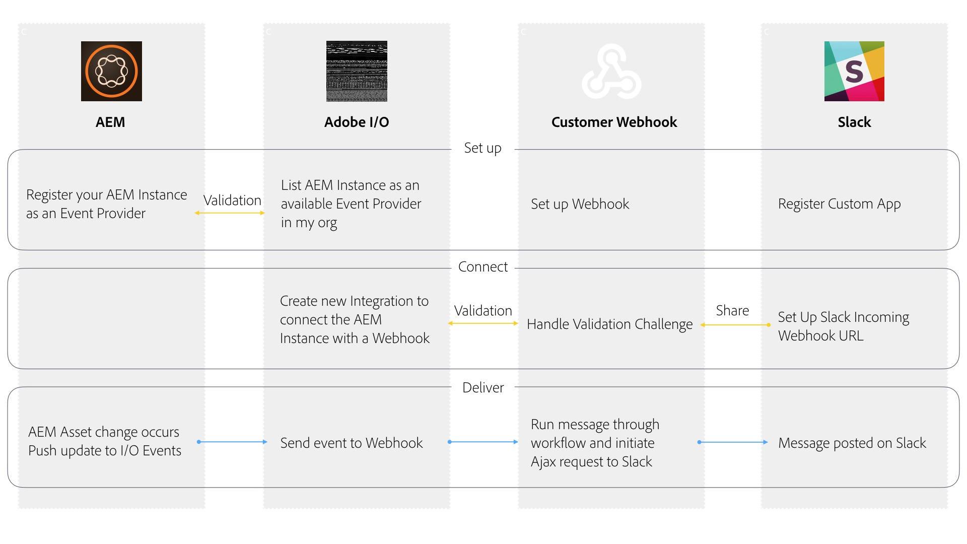Adobe I/O Events