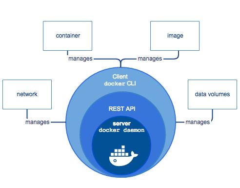 Diagram of Docker Overview