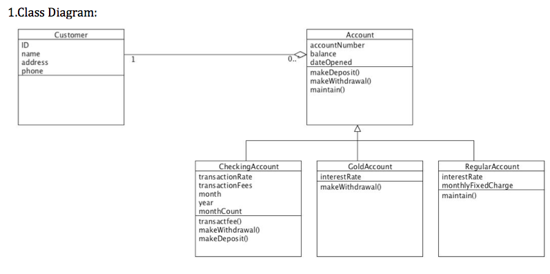 Class Diagram · varmas/-JAVA--Bank Wiki · GitHub