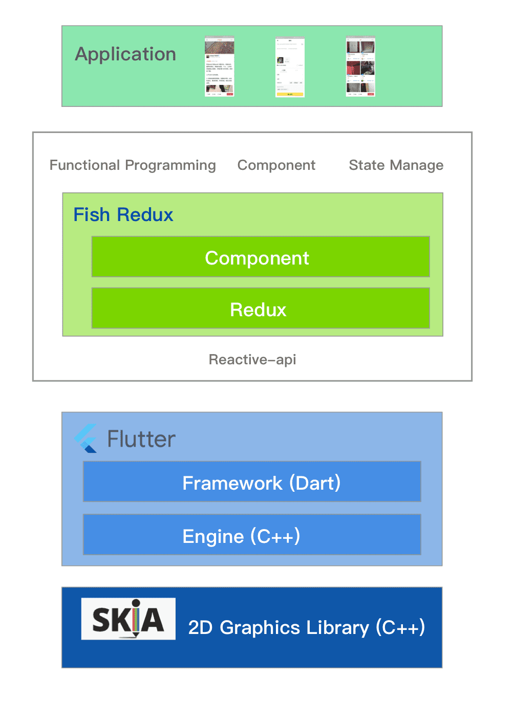 Fish redux-An assembled Flutter application framework - UI Flutter