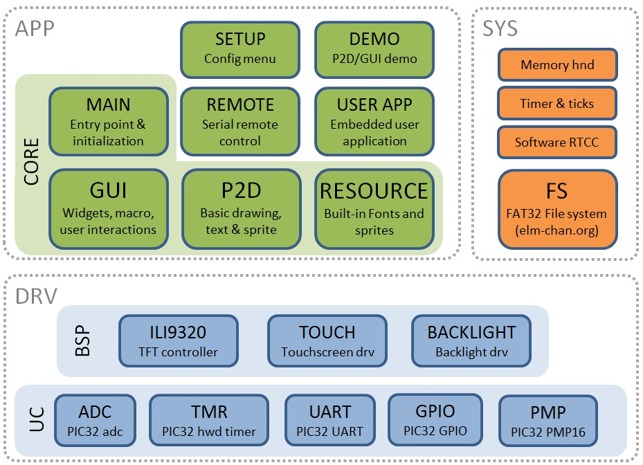 software_arch