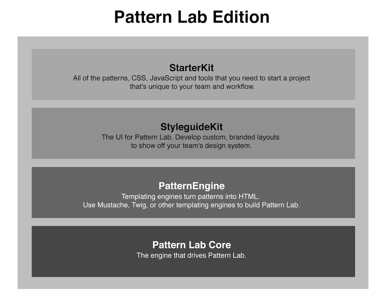 Pattern Lab Ecosystem