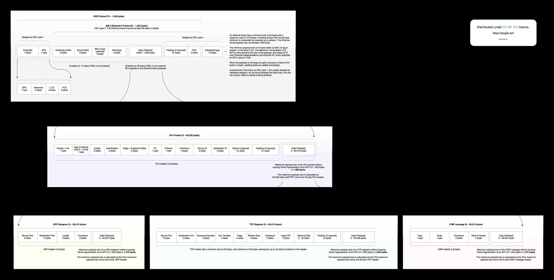 Ethernet Frame Cheatsheet