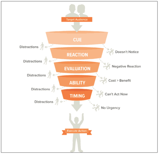 CREATE action funnel