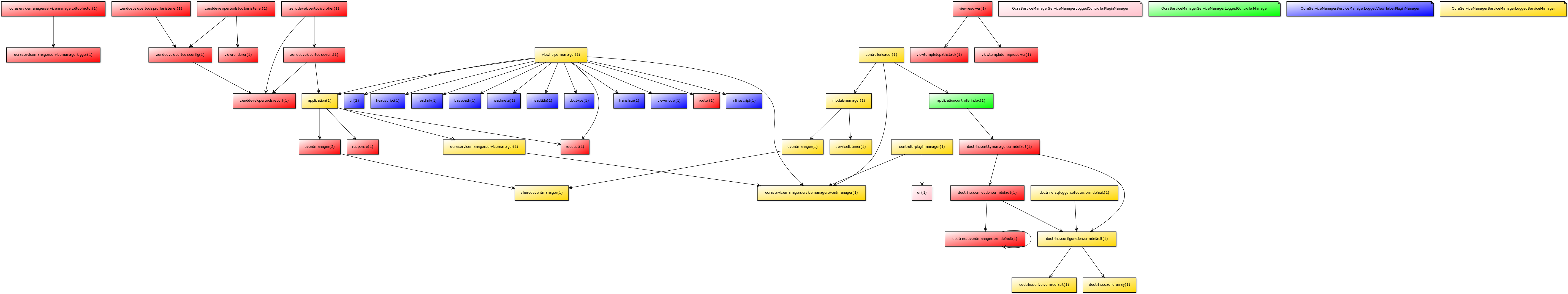 Example Dependency Graph generated by OcraServiceManager