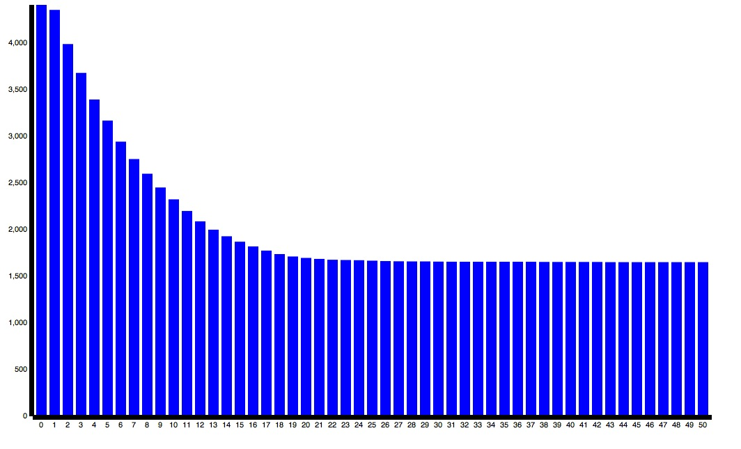 RuntimeQualityDistribution