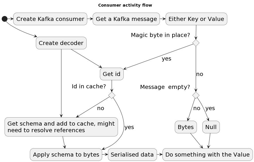 Consumer activity flow