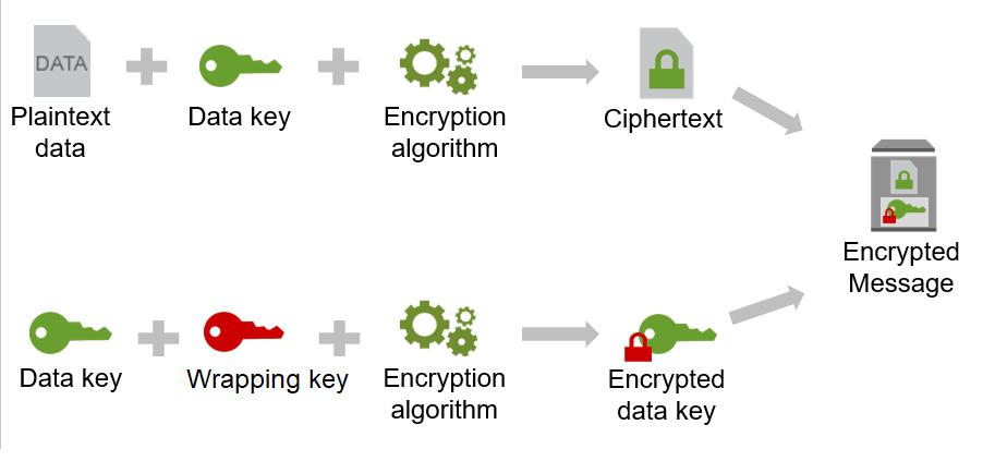 aws-encryption-sdk-docs/how-it-works md at master · awsdocs/aws