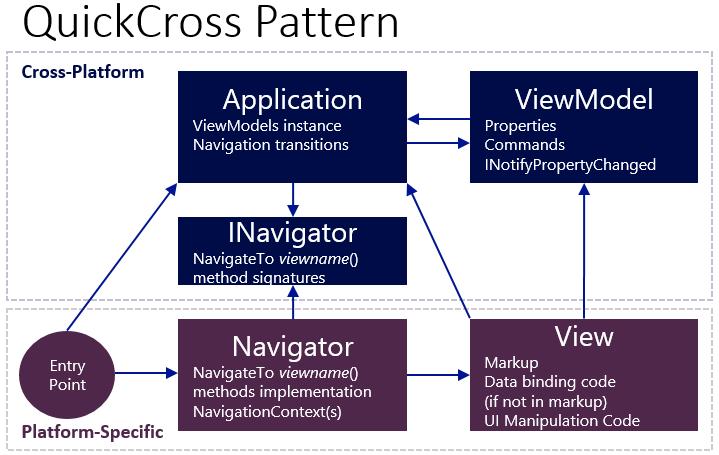 QuickCross Pattern