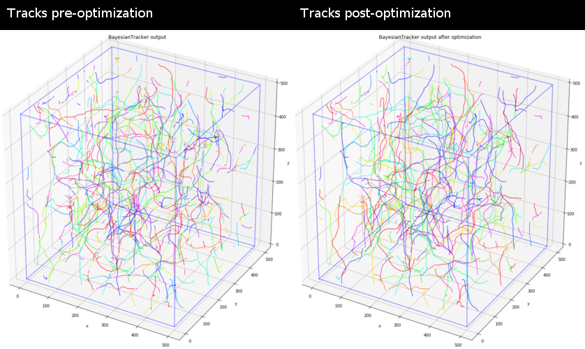 GitHub - quantumjot/BayesianTracker: Bayesian multi-object tracking