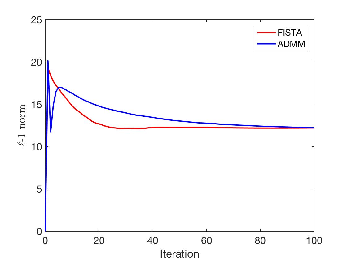 Lasso Matlab Code