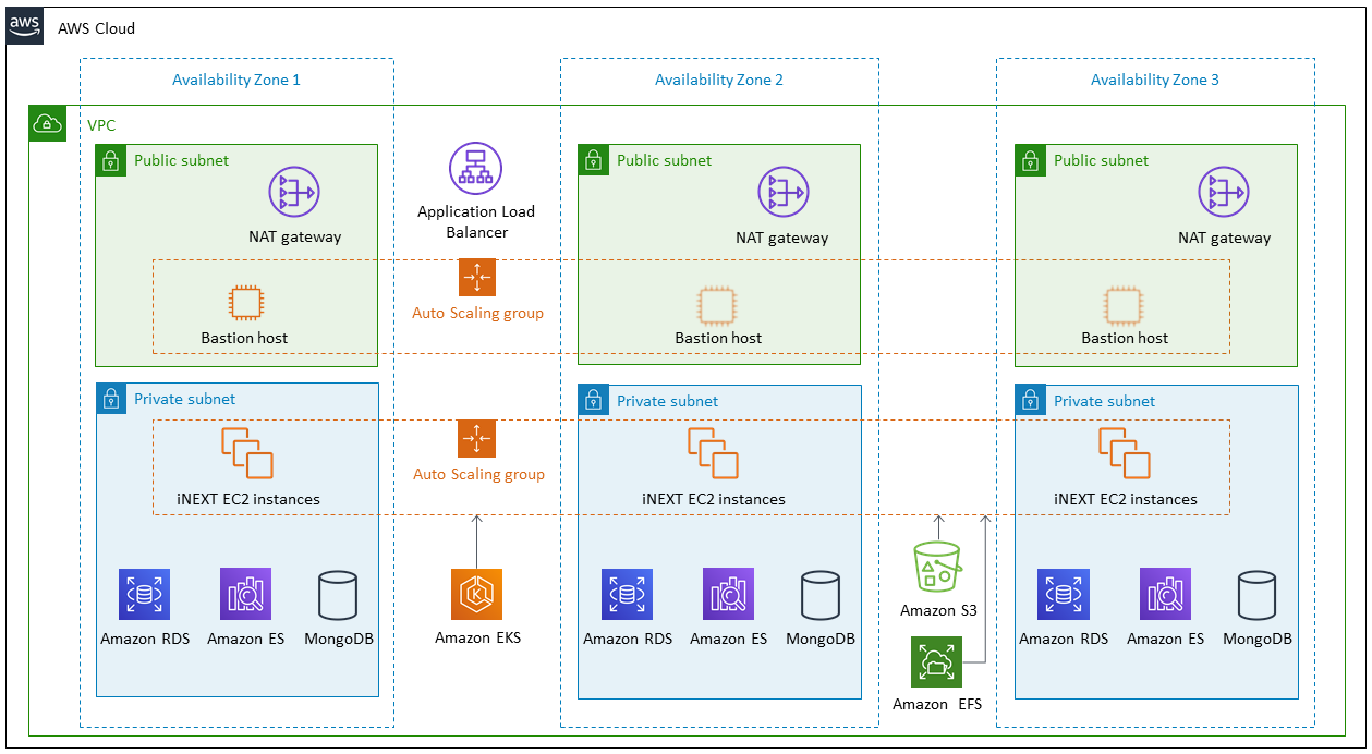 Quick Start Architecture for iBASEt Solumina MES