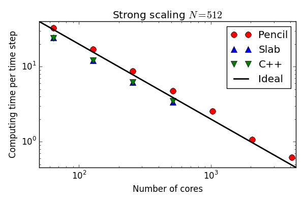 Strong scaling of optimized Python/Cython solver on Shaheen BlueGene/P