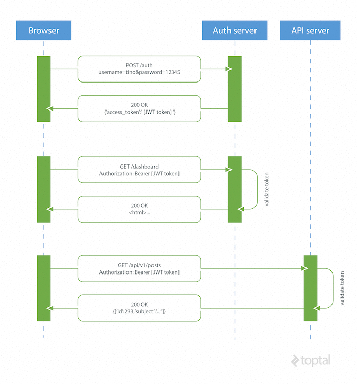 GitHub - stanislav-web/ecs-auth-microservice: Auth