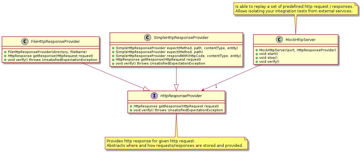 MockHttpServer class diagram
