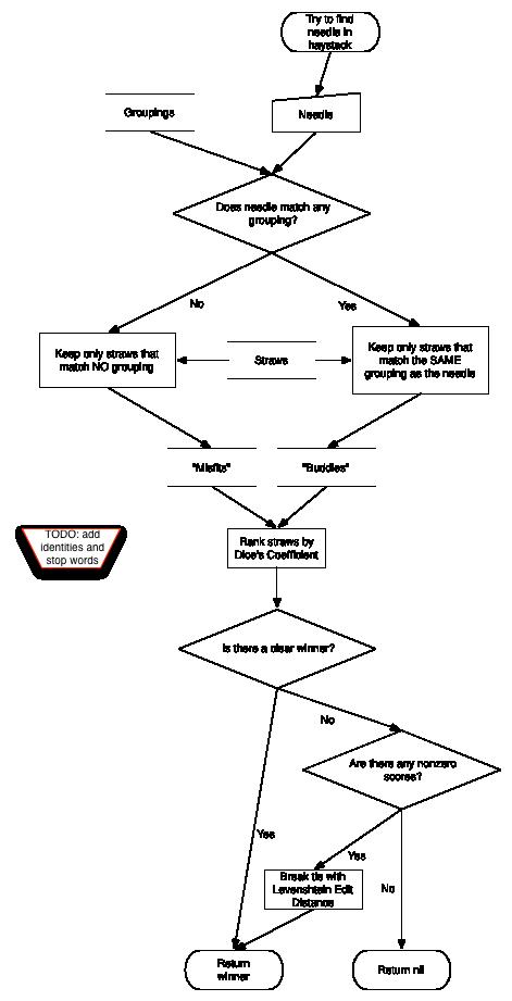 diagram of matching process
